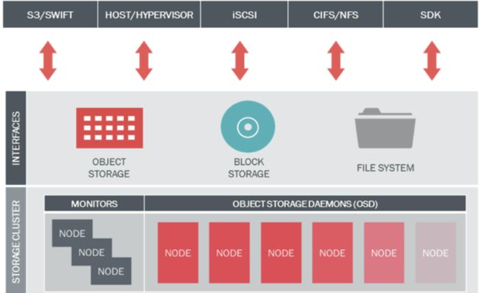 Ceph Storage - Nodes Concept (part 2)