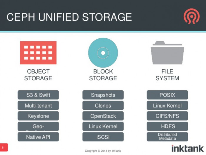 ceph storage why ceph part 1